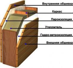 obshivka-i-utepleniye-karkasa11